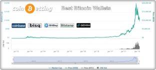 coinbetting's best bitcoin wallet sites